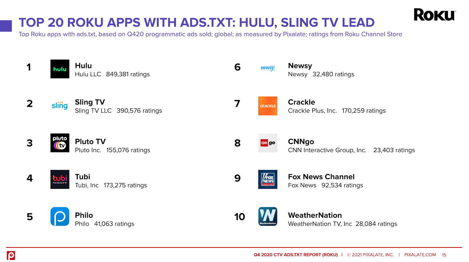 top 20 roku apps with ads.txt