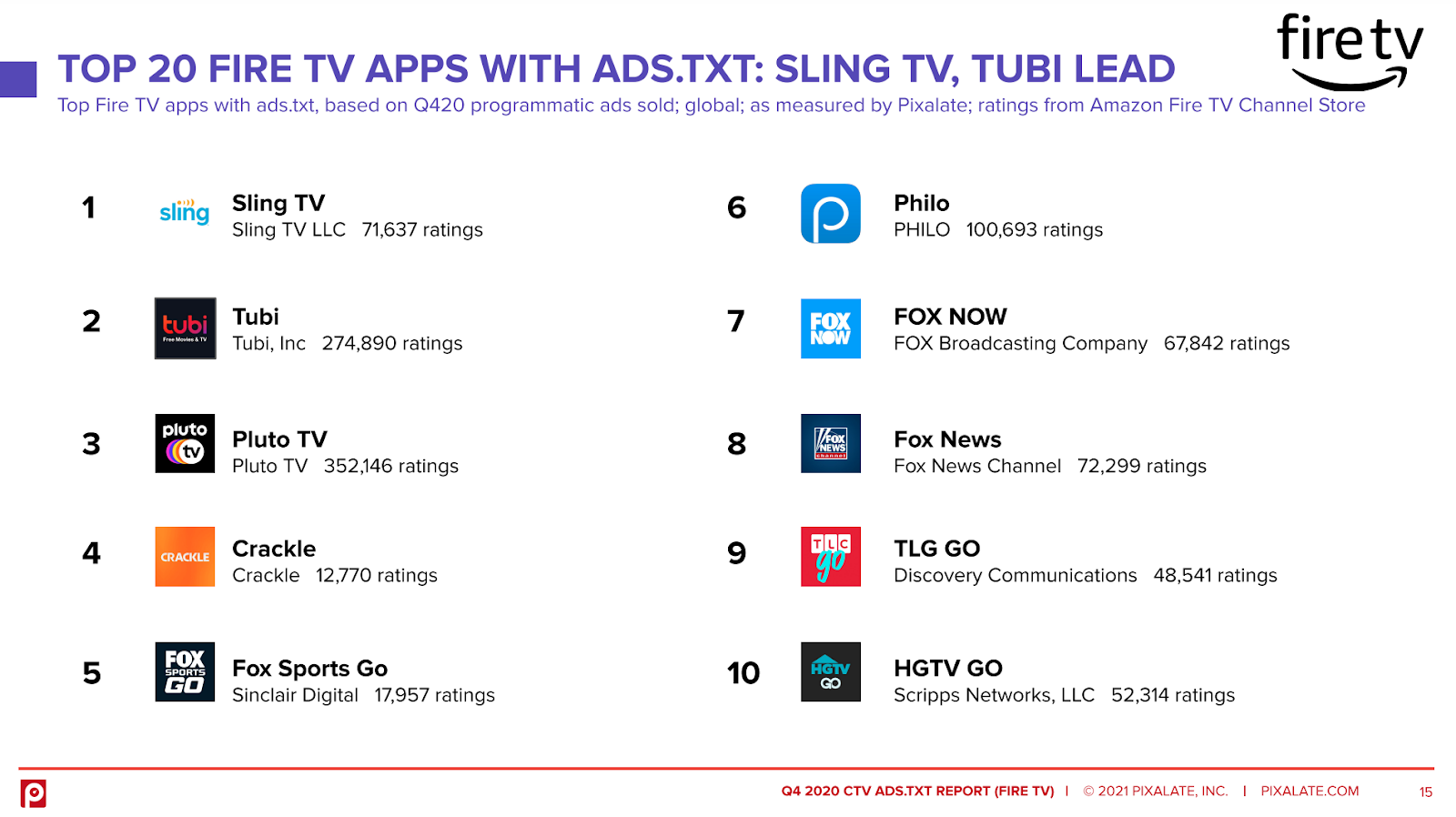 top 20 firetv apps with ads.txt