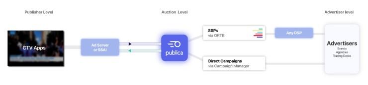 Sample advertising stack using header bidding logic via Publica's demand-agnostic Unified Auction for CTV