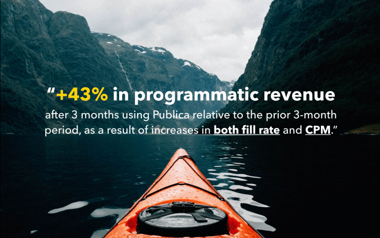 +43% in programmatic revenue after 3 months using Publica relative to the prior 3-month period, as a result of increases in both fill rate and CPM.