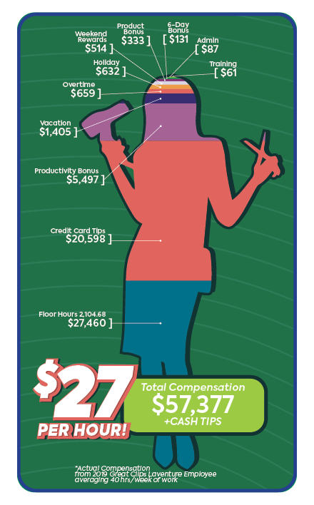 infographic of how great clips stylists can average over $27 per hour