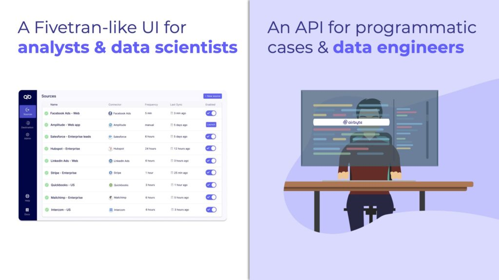 Airbyte provides both a UI for data analysts and scientists, and an API for data engineers.