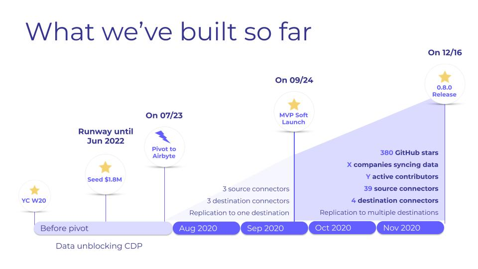 In just 5 months, here's what the Airbyte team built.