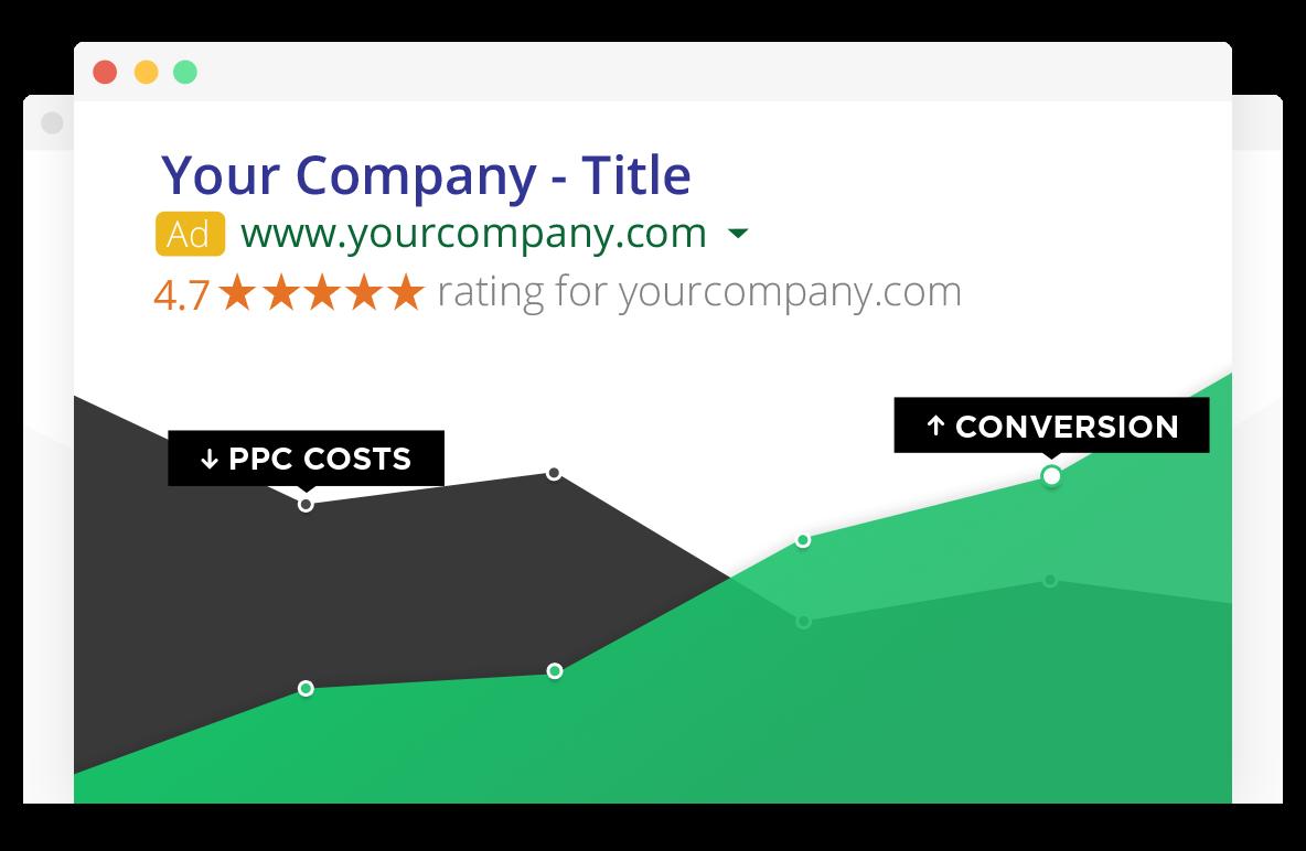Google Reviews increase conversion rates