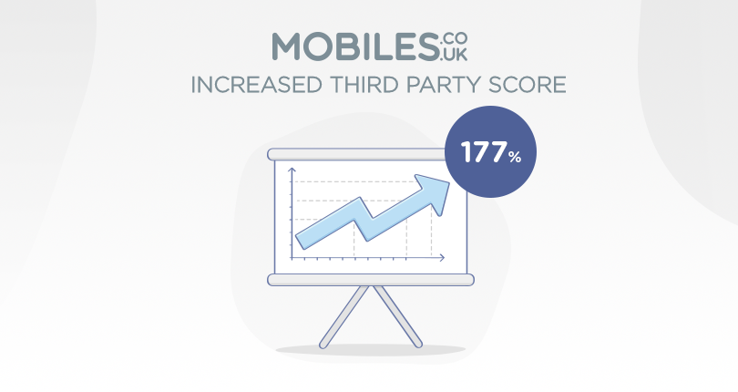How Mobiles.co.uk Increased Their Third Party Review Score By 177% Using Reviews.co.uk