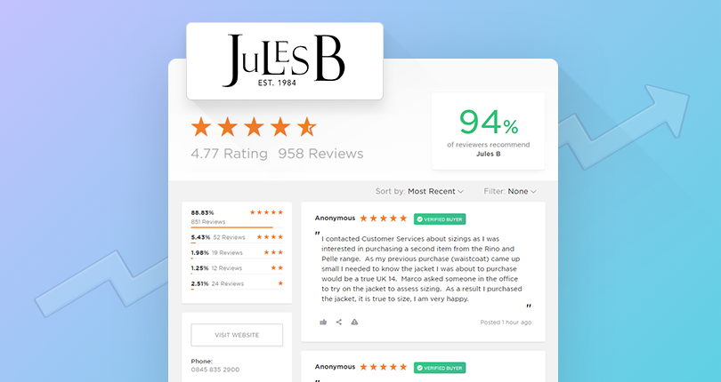 Jules B Sees 18% Higher Turnover Using Reviews.io