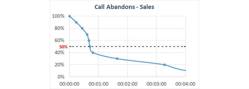 call abandons
