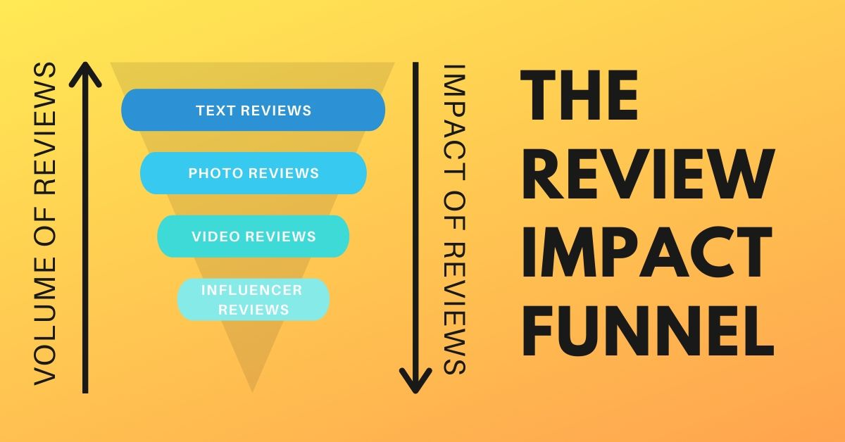 What Impact Do Reviews Have on Purchasing Decisions?