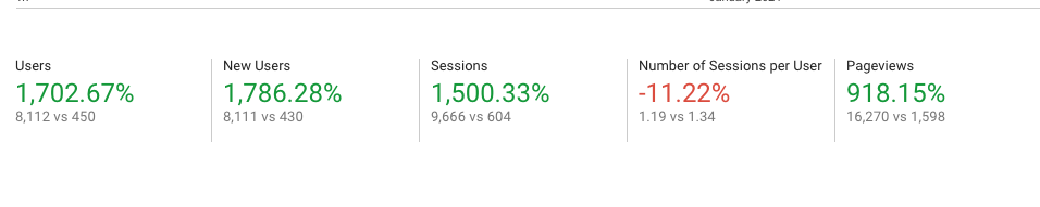 Google Analytics data showing increased website user stats from December 1st 2019 to March 31st 2020.
