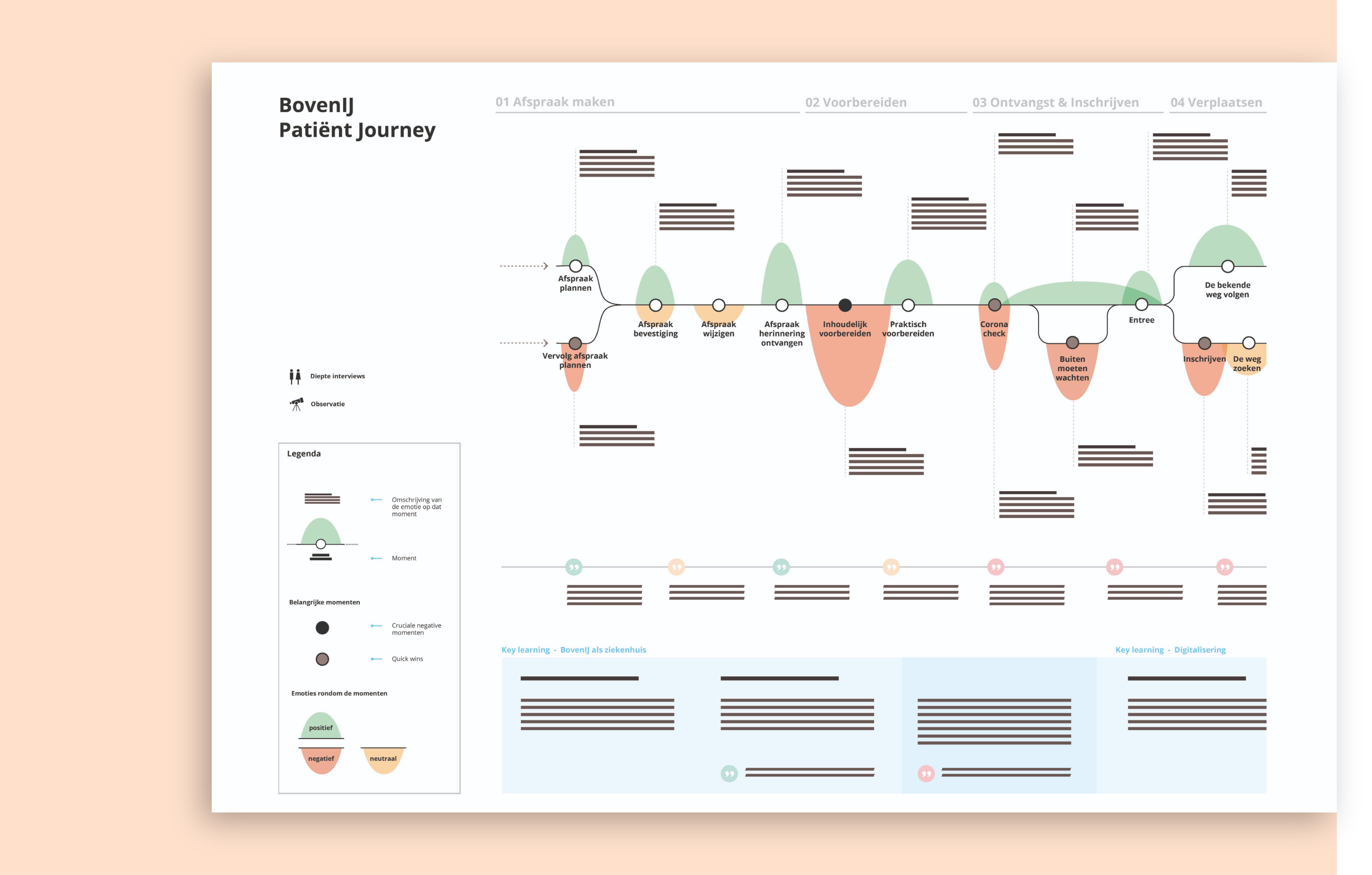 Journey mapping, visueel gemaakt, lichtroze achtergrond
