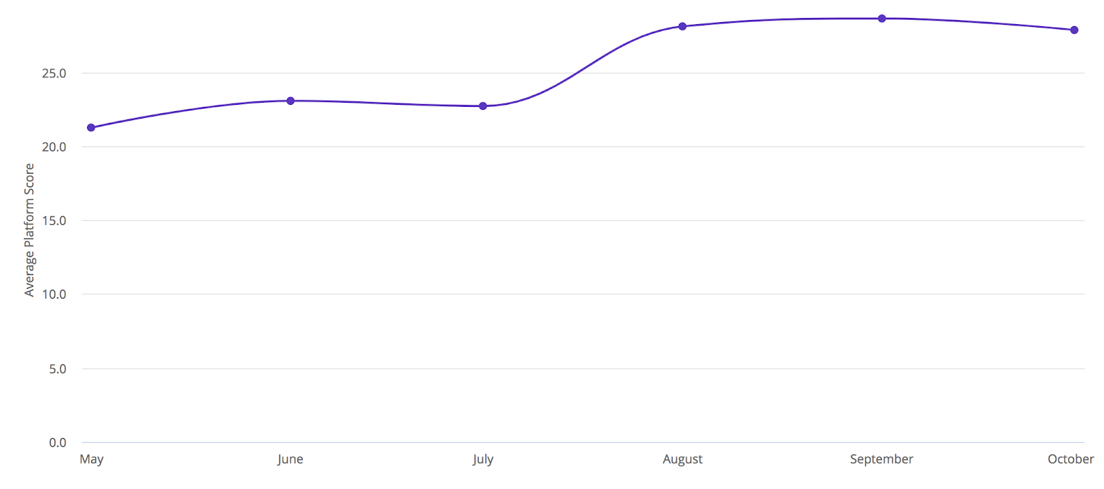 Score Chart showing average platform score growing from May to October