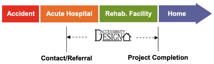 Accessibility Design Injury Timeline Chart