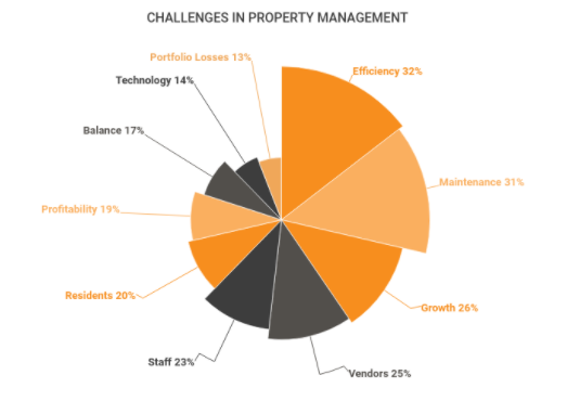 Challenges of Property Managers
