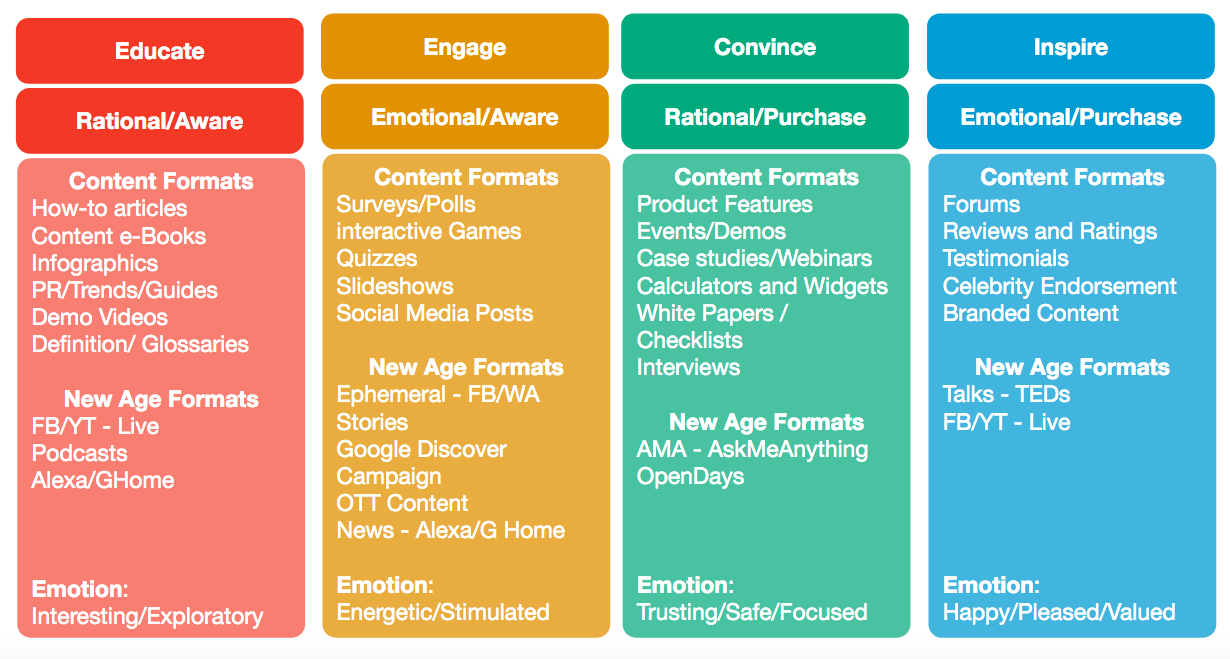 Content Formats—Using most effective format for each content type