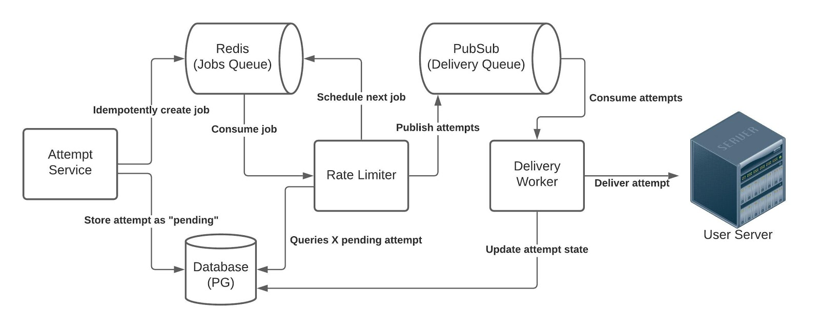Hookdeck's architecture for Rate Limiting of outbound webhooks