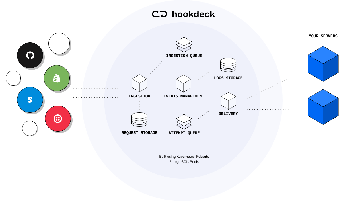 How Hookdeck Works