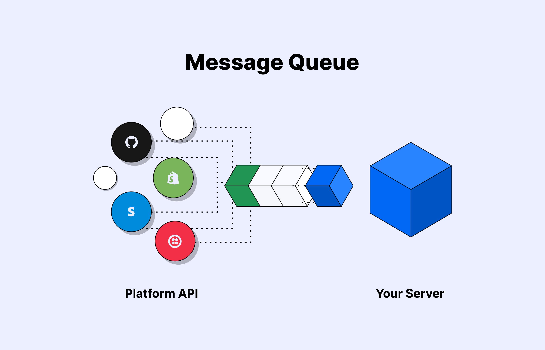 Message queue for asynchronous communication processing