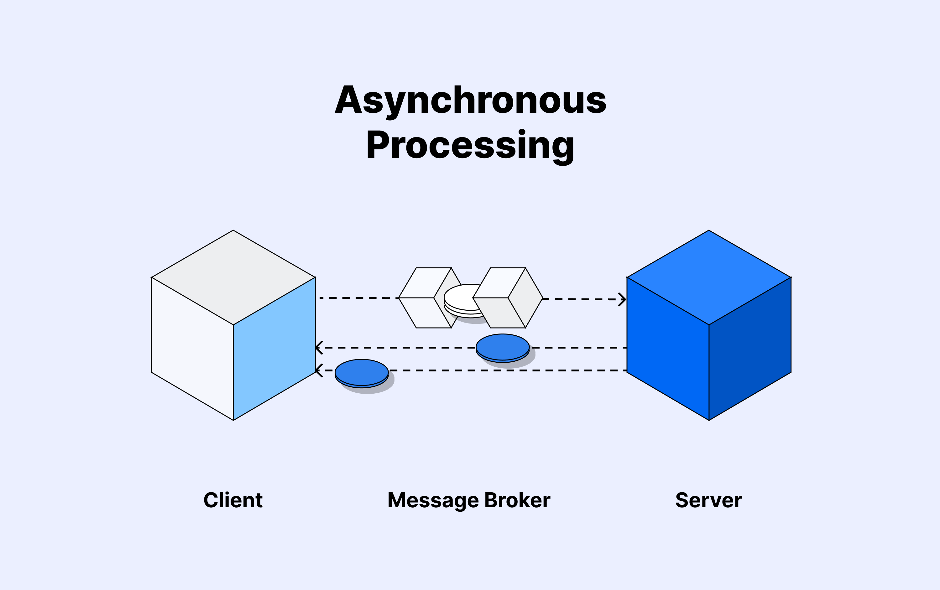 Asynchronous communication processing