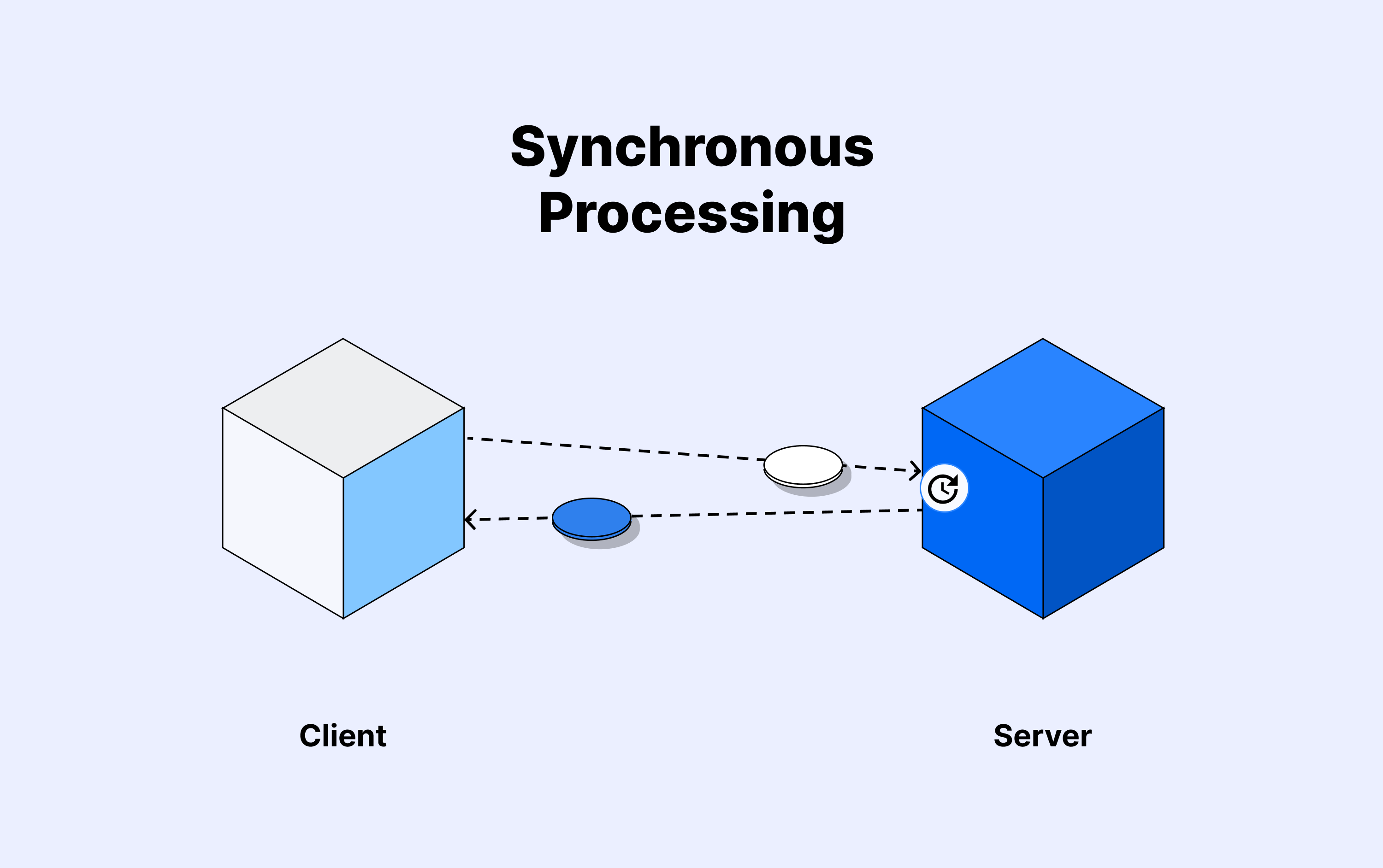 Synchronous communication processing