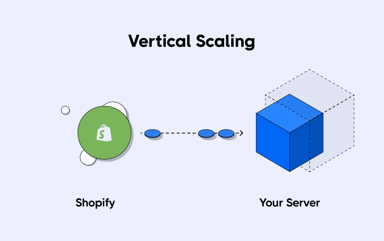 Vertical scaling of server