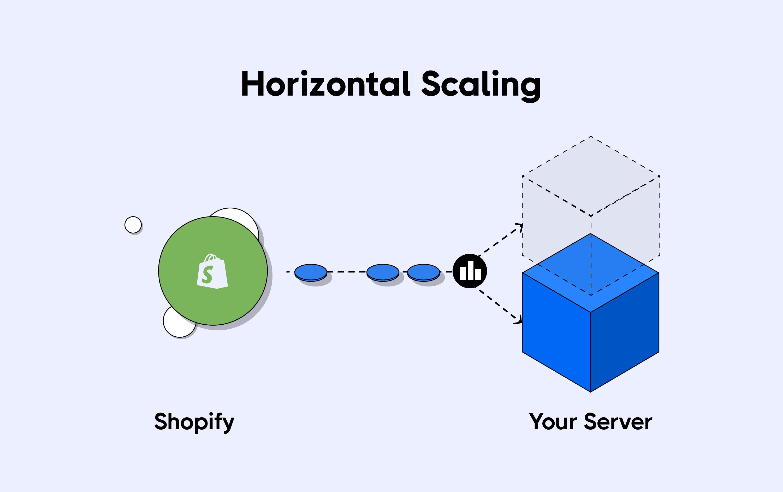horizontal Scaling for servers