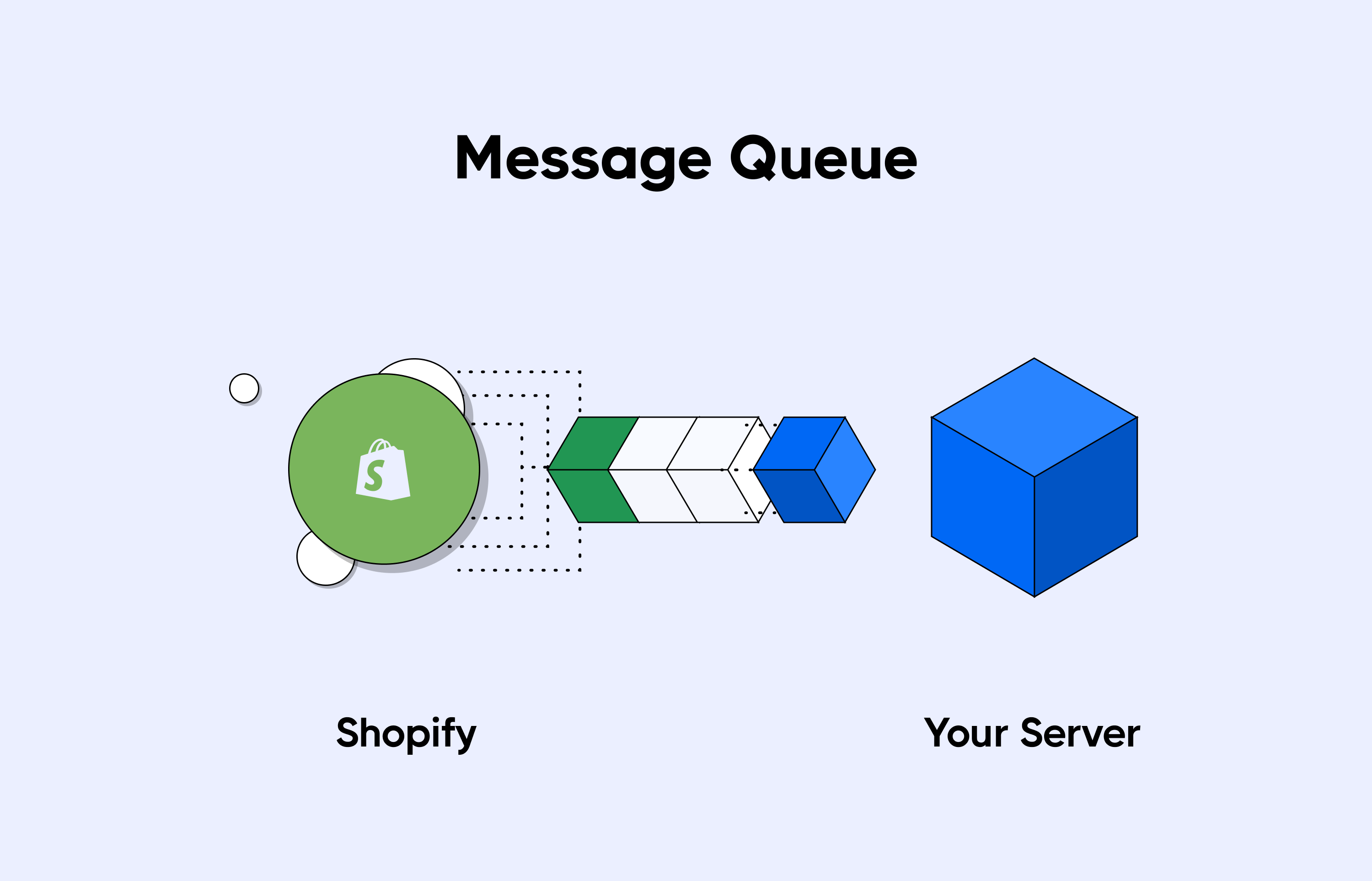 using a message queue to handle webhook spikes