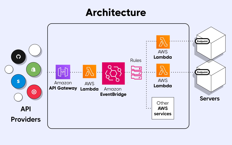 AWS Eventbridge architecture