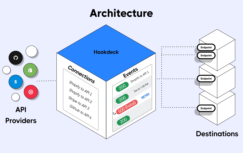 Hookdeck architecture