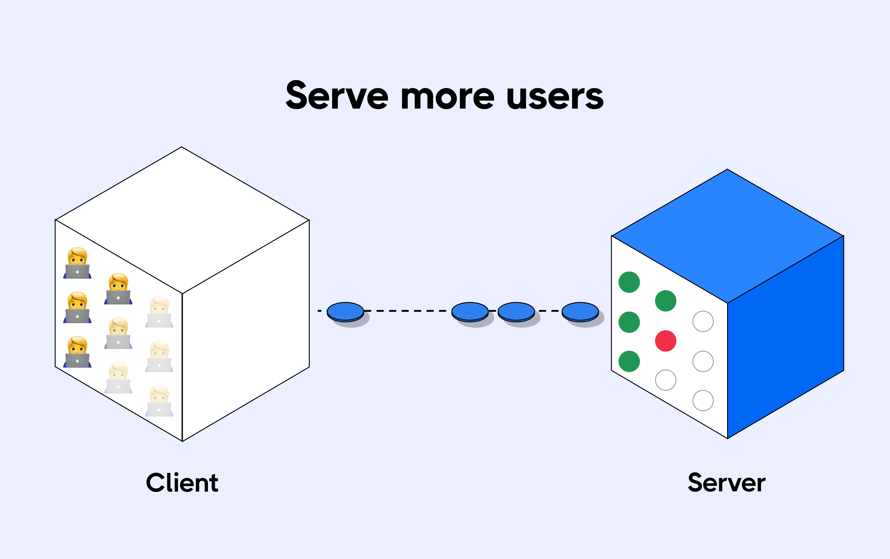 Scalability issues to serve more users