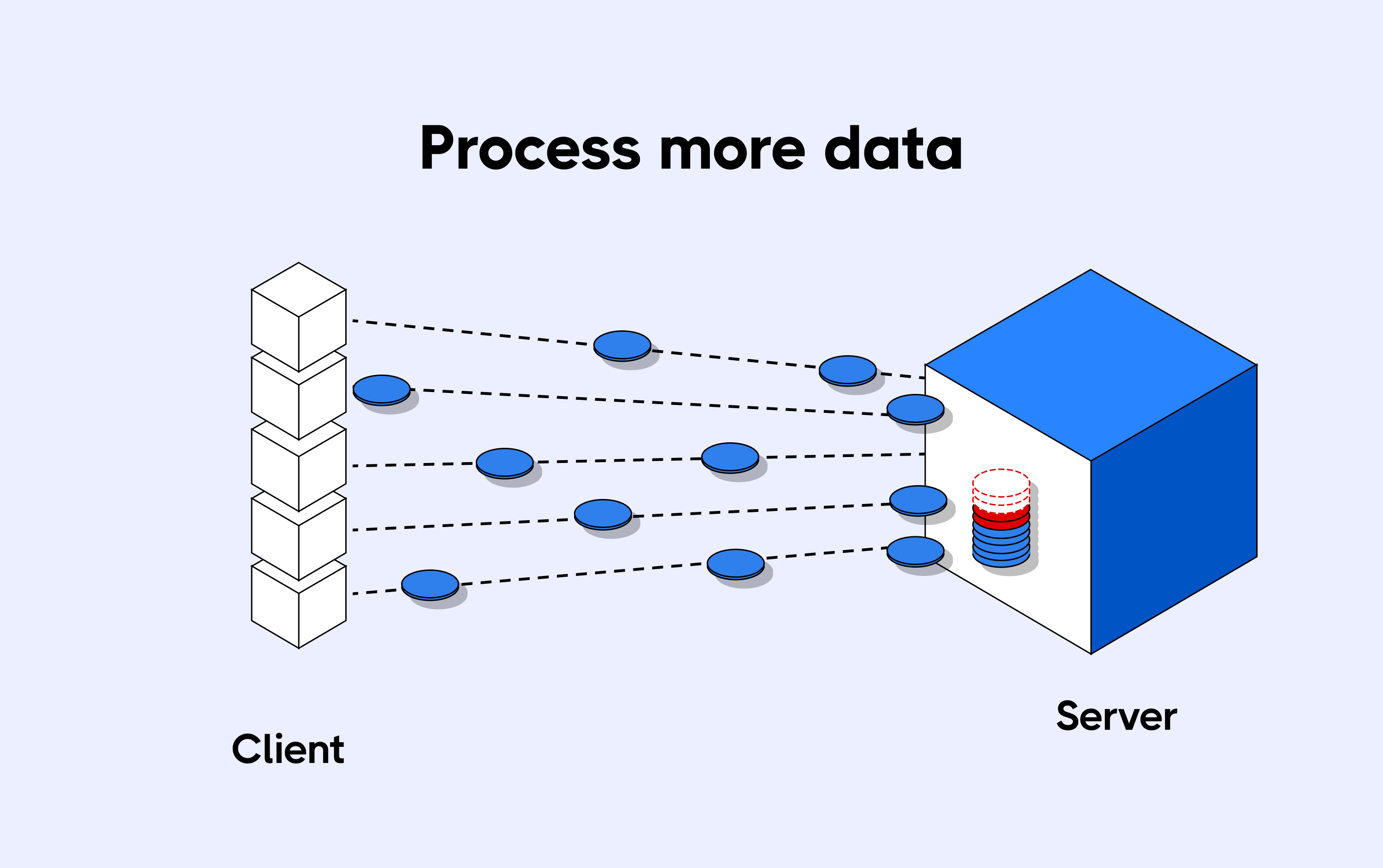 Scalability issues to process more data
