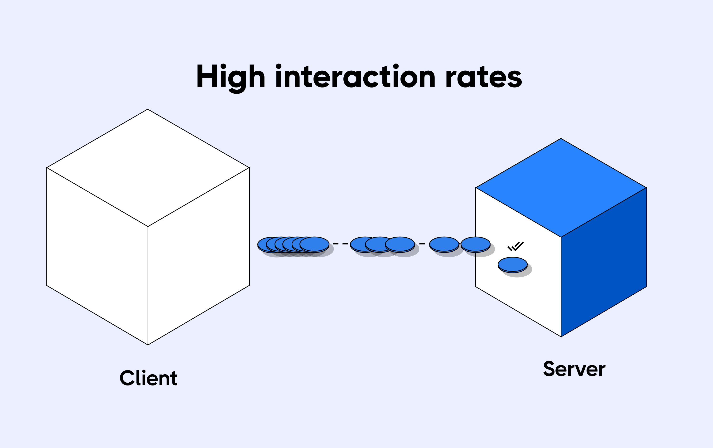 Scalability issues to handle high interaction rates