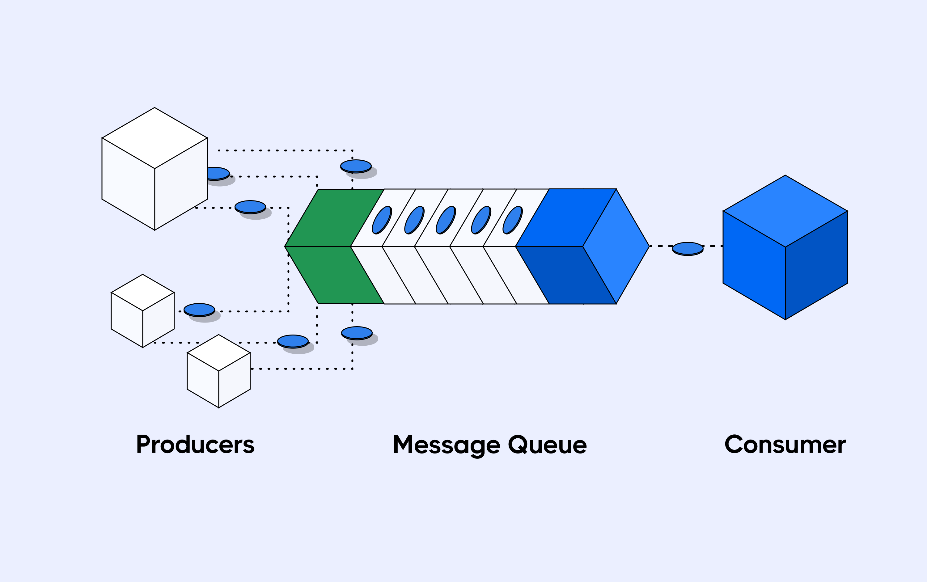 The three component;  message producers, message queue, message consumer