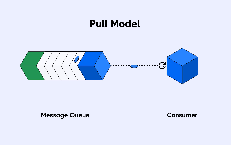 Pull model for consumer communication