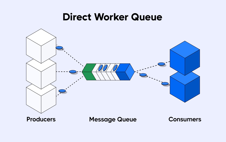 Direct worker queue method