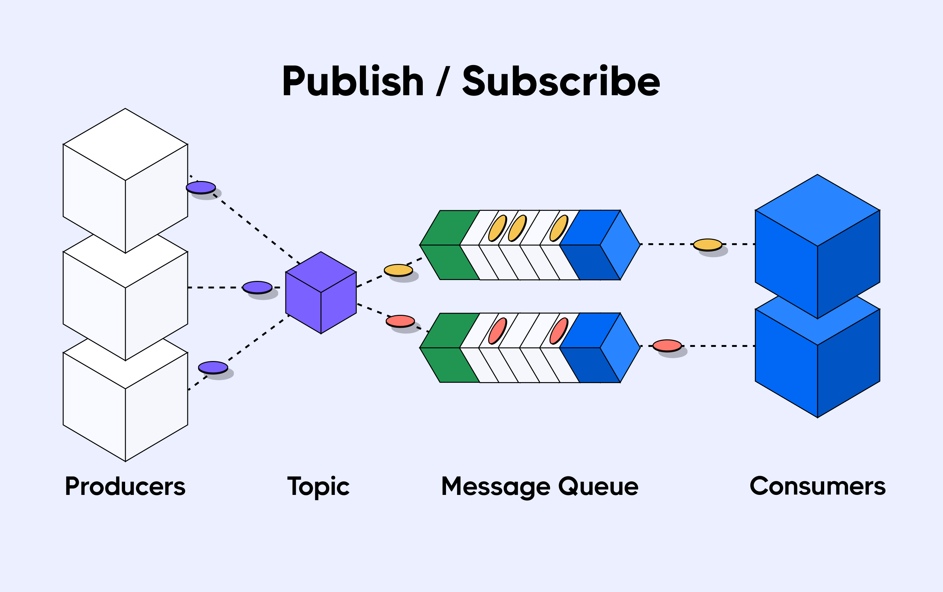 Publish and subscribe method