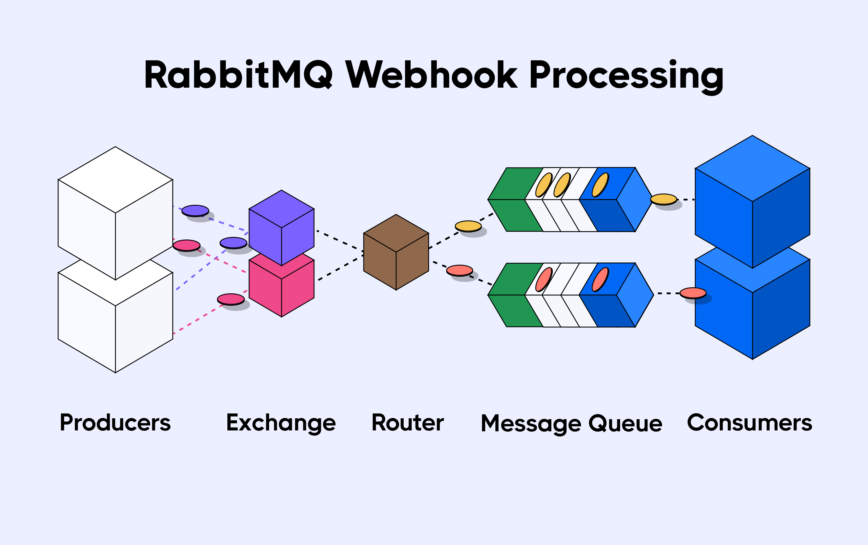 scheme of rabbitMQ webhook processing