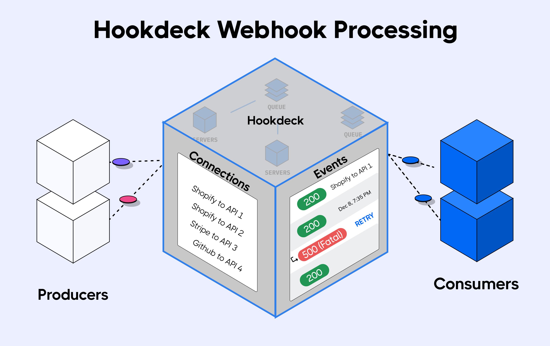 scheme of Hookdeck webhook processing