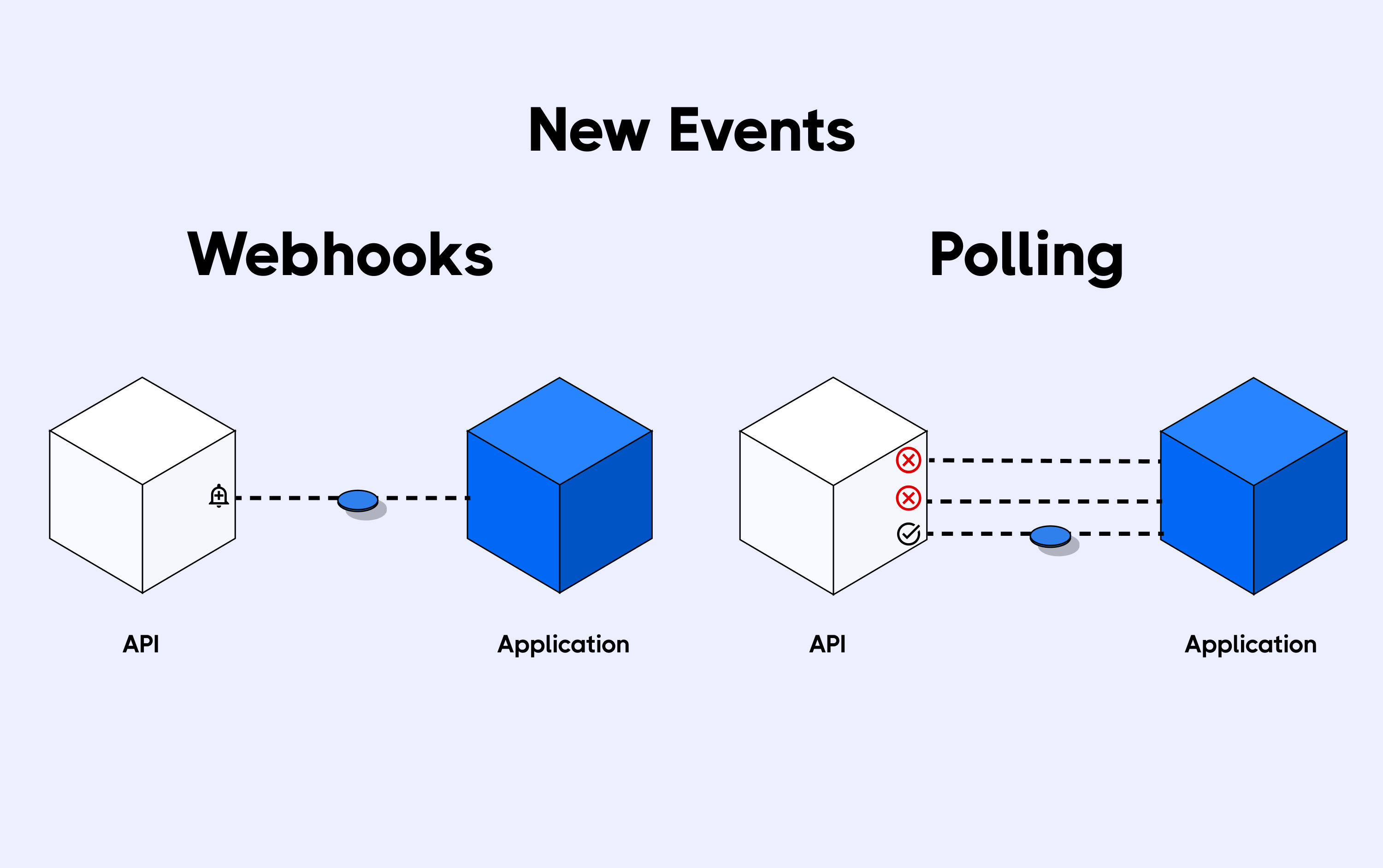 Comparison between webhooks and polling
