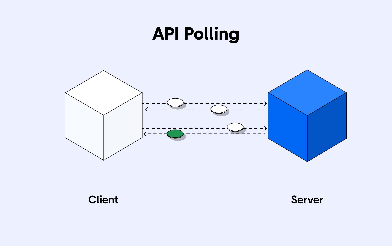 API Polling