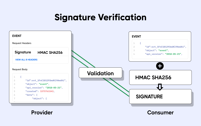webhook hmac signature verification