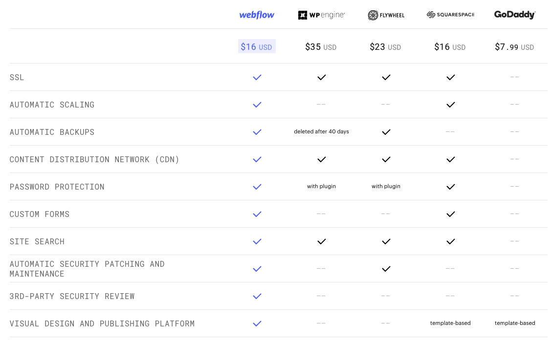 webflow hosting compared