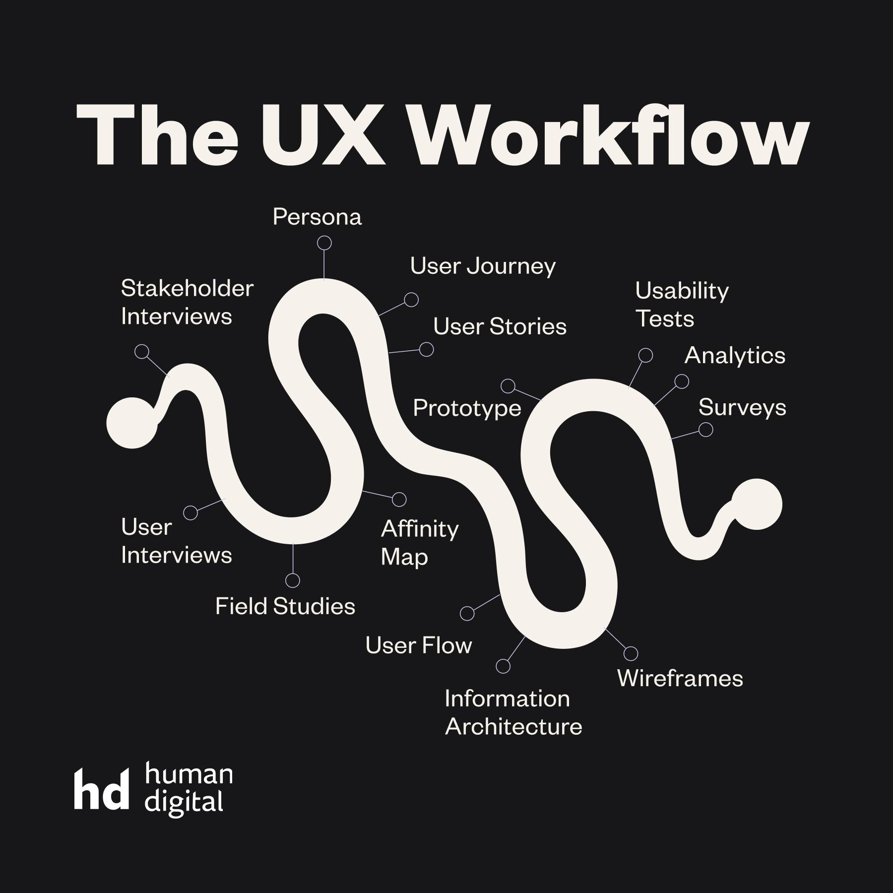 UX Workflow