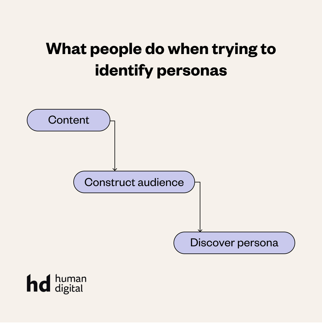 What people do when trying to identify personas