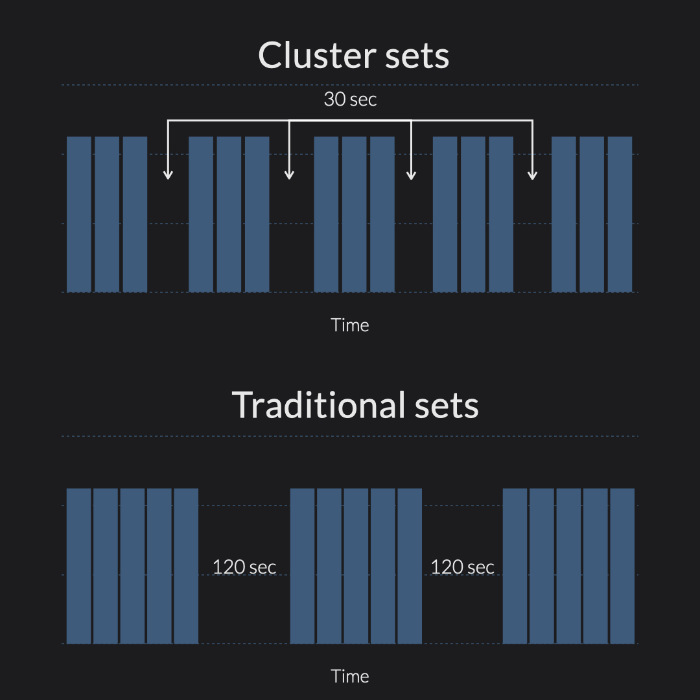 Illustrative example of Cluster sets