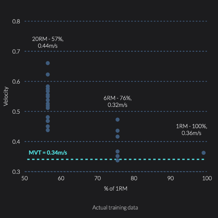 Minimum velocity threshold for safety bar squats