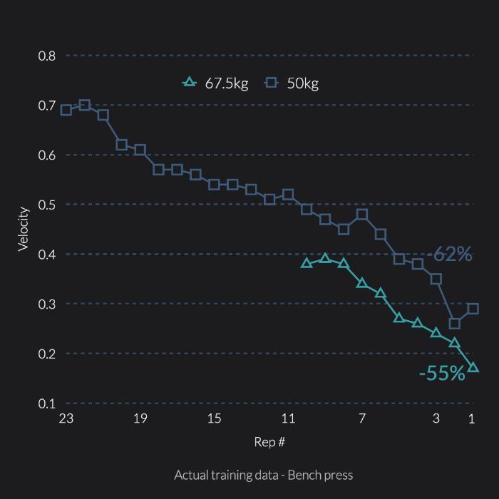Bench press velocity loss profile