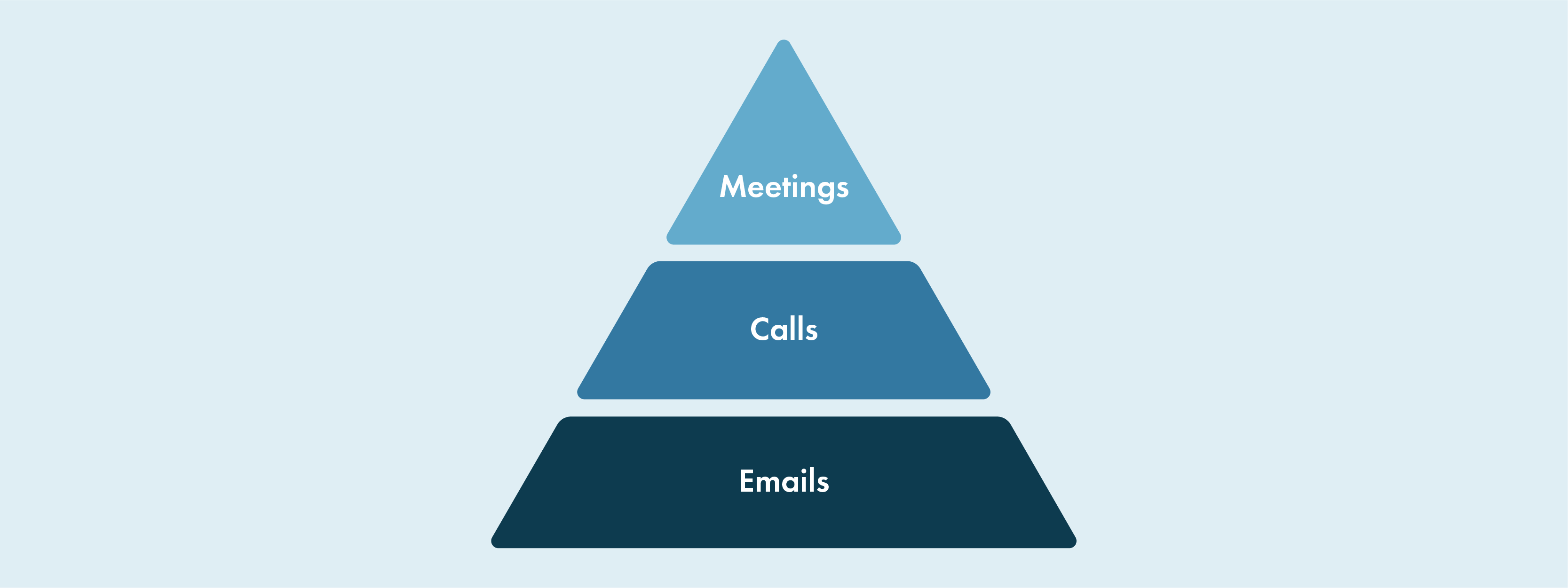 Pyramid graphic with meetings on top, calls in the middle, and emails on the bottom.