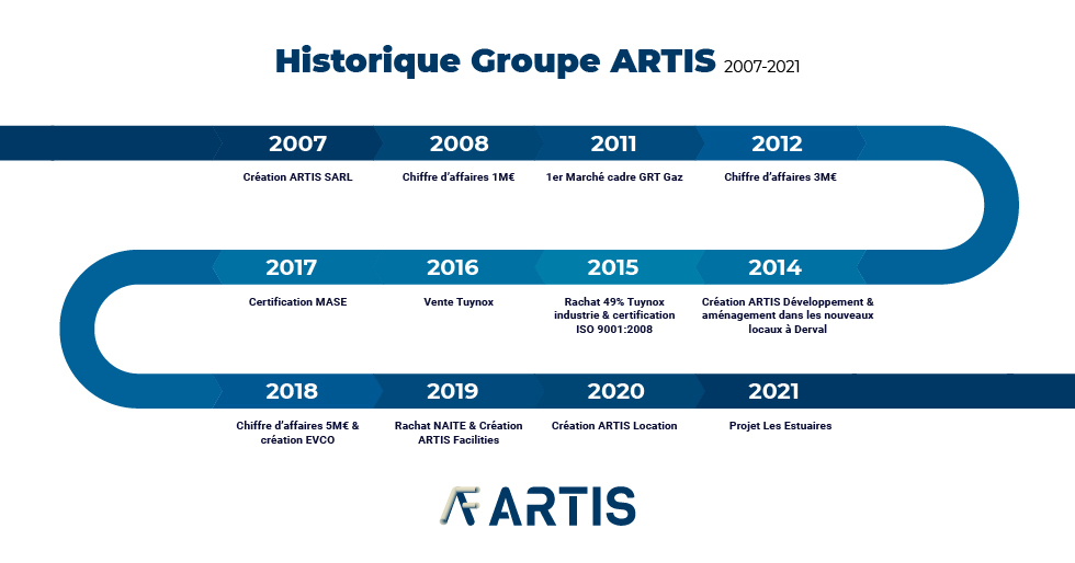 histoire groupe artis