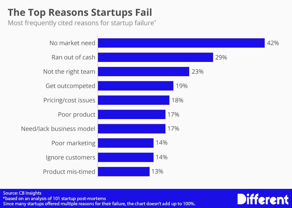 top-reasons-why-startups-fail-chart
