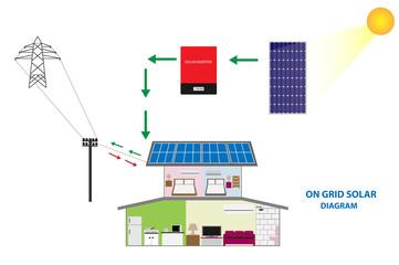 A Solar PV diagram